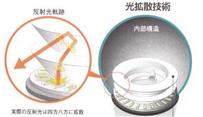 調光器には対応しておりません。ご注意ください。